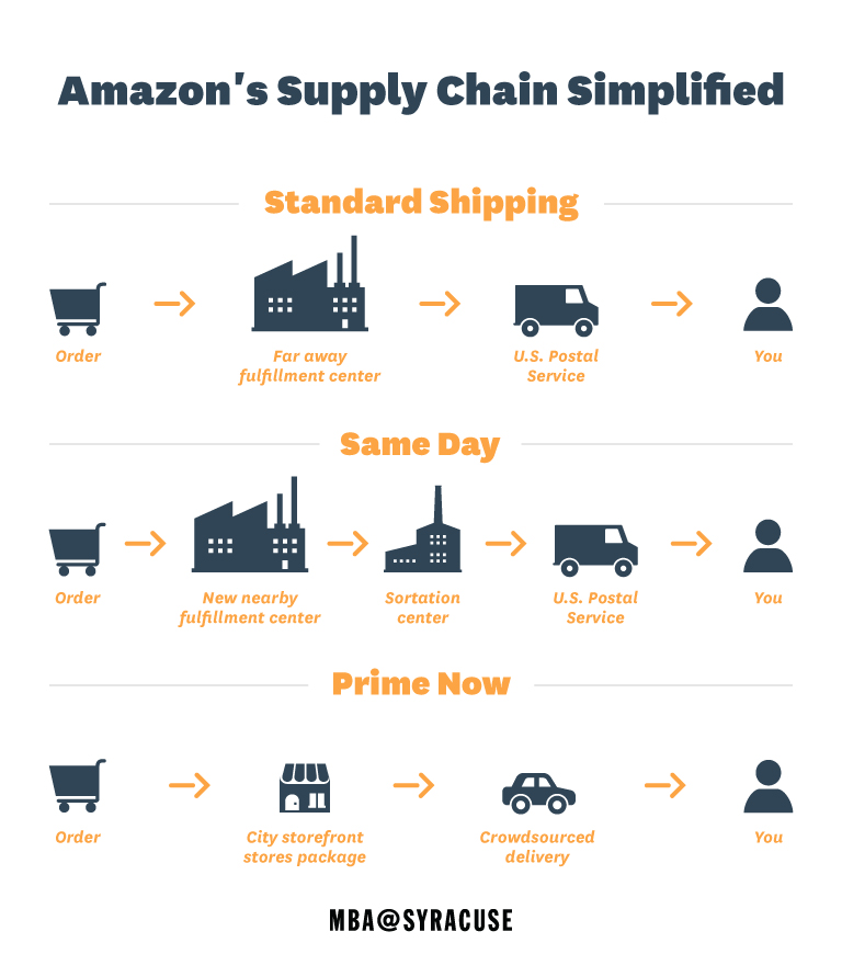 Amazon is steadily exerting control over its supply chain