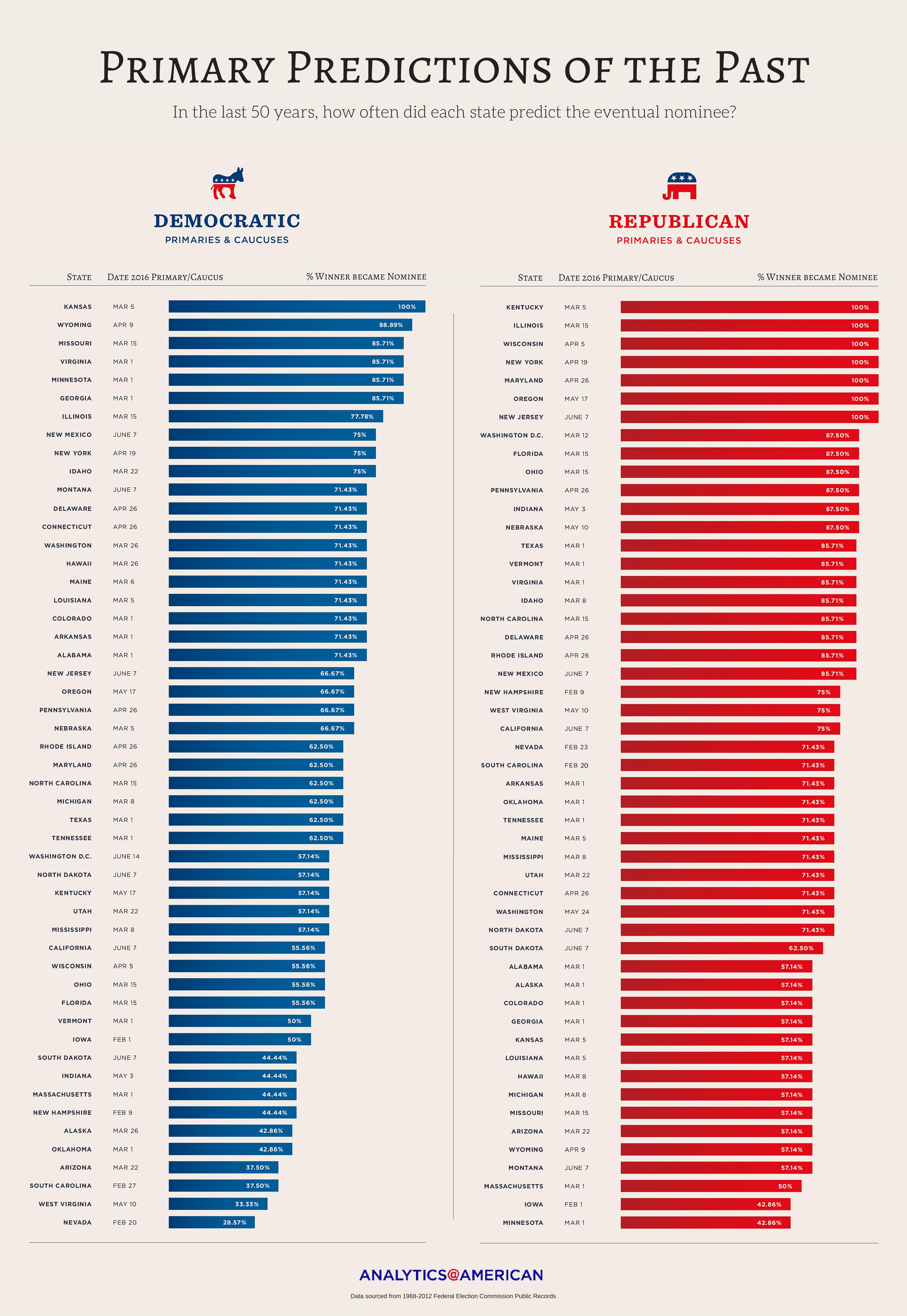 Bernie Sanders Kansas Primary Win Democratic Nomination Presidency Nebraska
