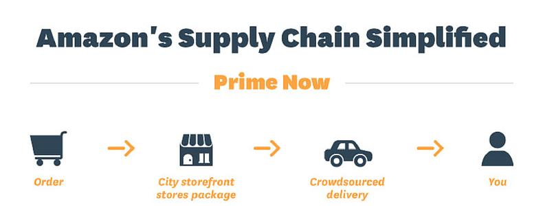 amazon case study supply chain management Introduction every company has their own supply chain in order to sort or produce goods however, the company needs to manage supply chain.